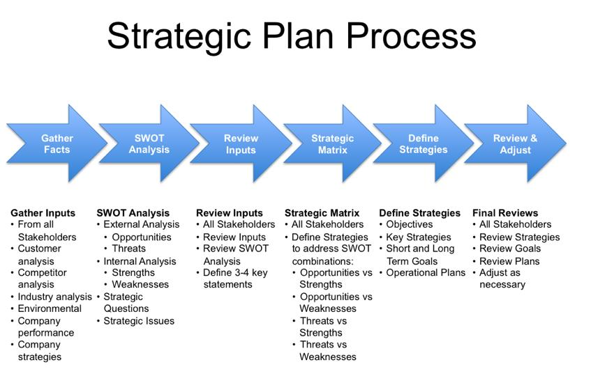 Management accounts strategic plan process